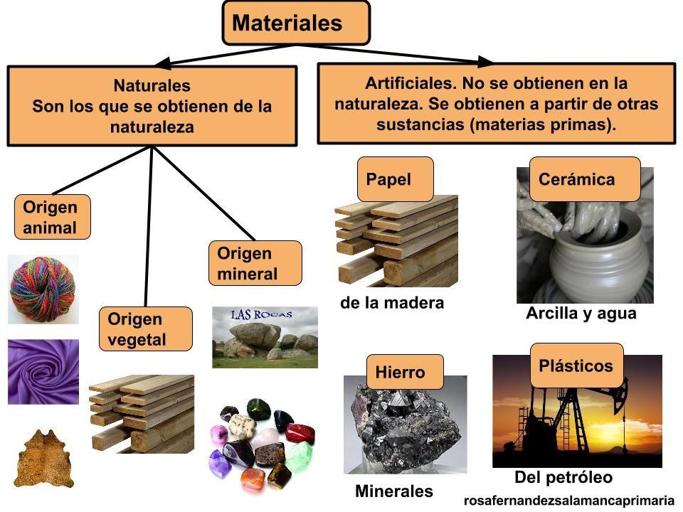 La Materia Propiedades Y Estados Los Estado De La Materia Pincha Aqui Propiedades De La Materia Ciencia De Los Materiales Materiales Naturales Y Artificiales