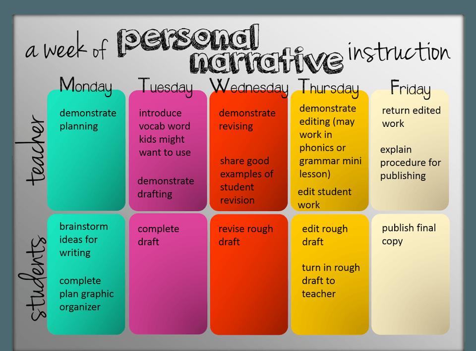 Personal Narrative Writing - The Classroom Key
