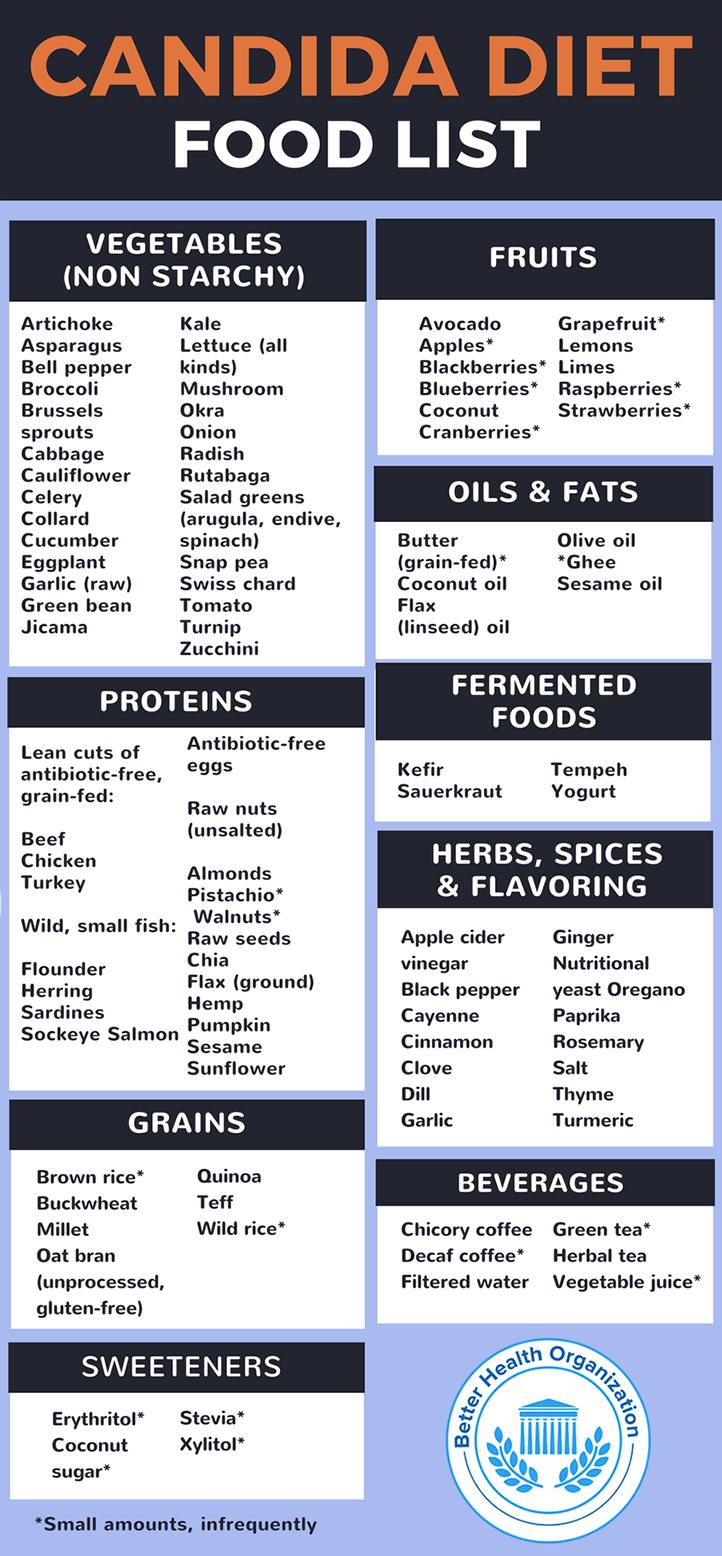 yeast free diet foods to eat