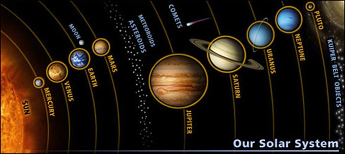 Order The Solar System Diagram - DIY Enthusiasts Wiring Diagrams •