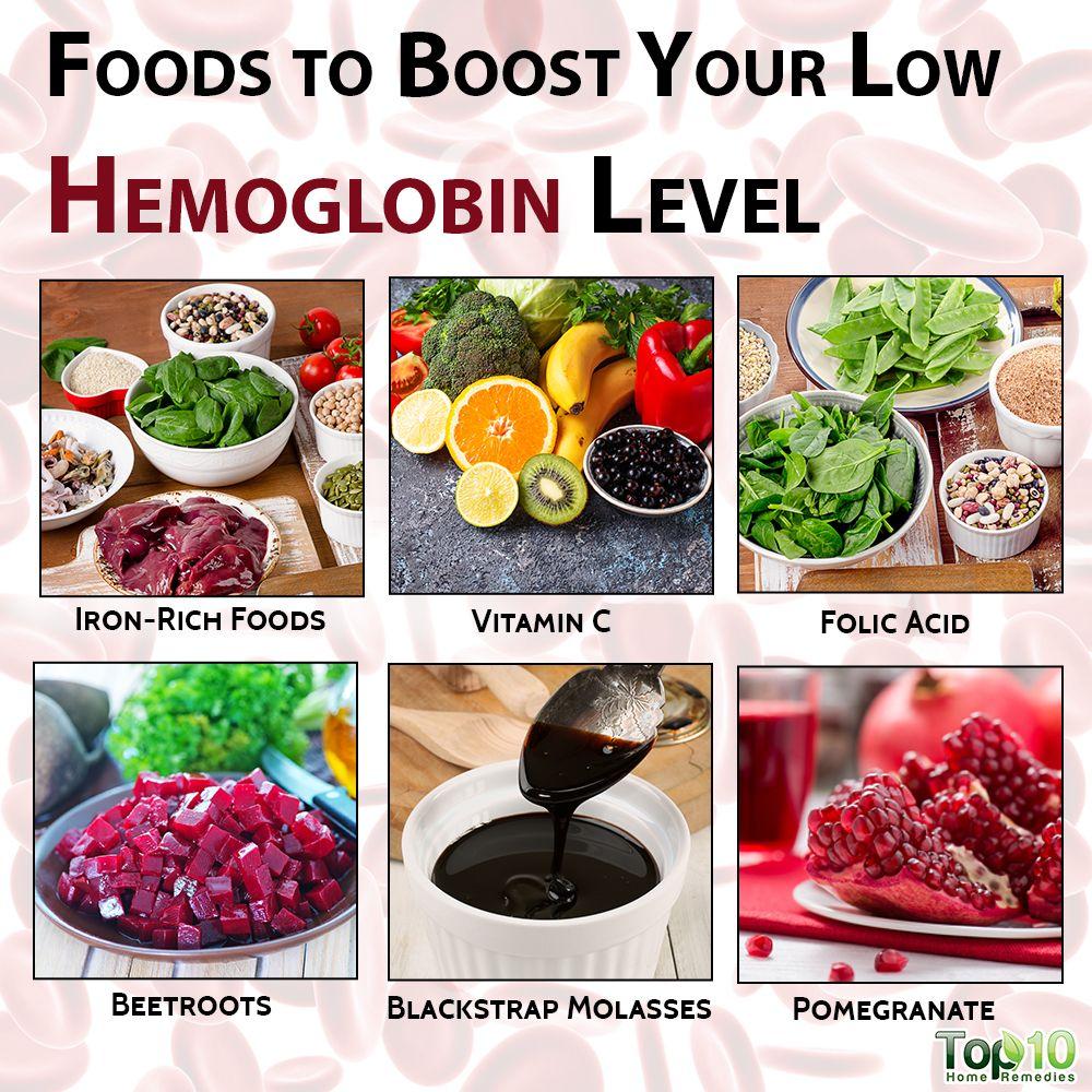 Pin On Hemoglobin Levels