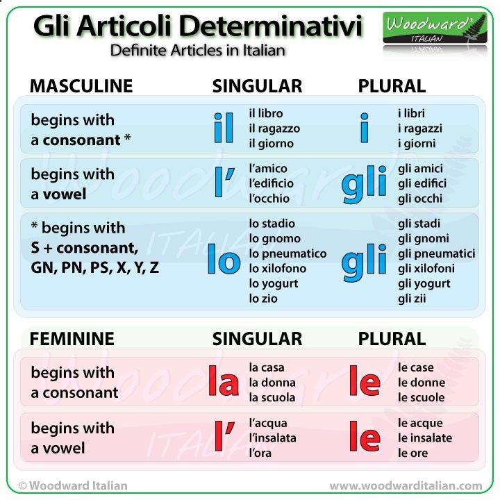 Definite Articles In Italian Gli Articoli Determinativi In Italiano