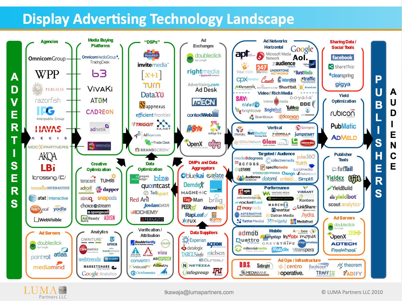 How To Find Googles Next Ad Tech Acquisition Internet Marketing - Digital advertising map luma 2016 us