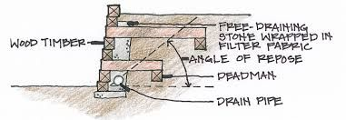 Image Result For Deadman Retaining Wall Anchor Retaining