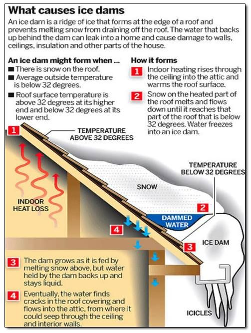 You Deserve More You Deserve Perfect Ice Dams Roof Repair Roof Damage