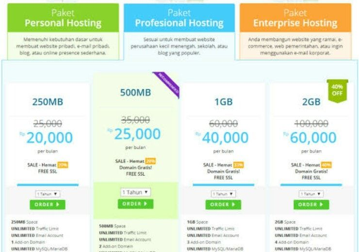 Harga Rumahweb Aplikasi Web Desain Web Fleksibilitas