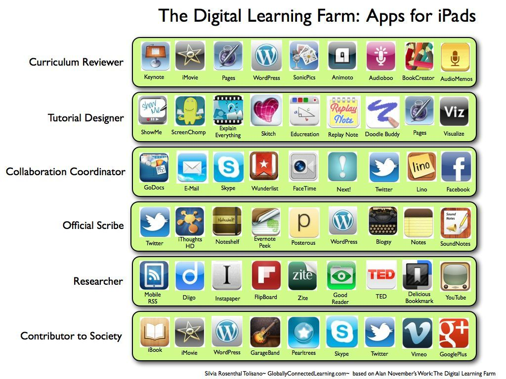 Digital Learning Farm: Apps for iPads list