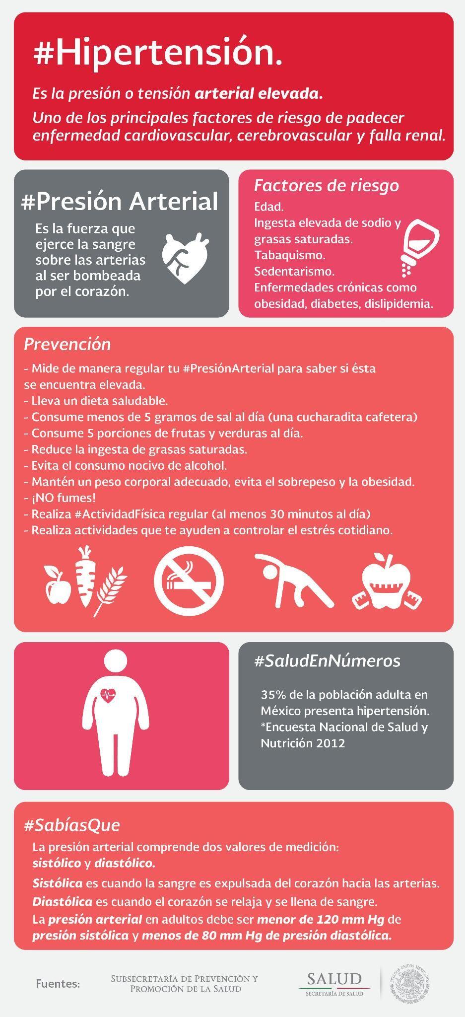 factores de riesgo para la dieta para la diabetes hipertensión