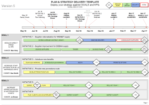 Powerpoint Change Programme Roadmap Template Business Goals - Product roadmap template visio