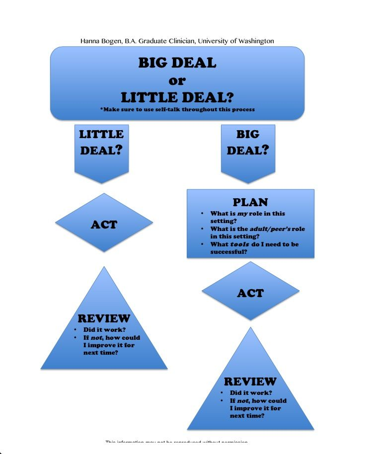 17 Best images about Problem Solving and Analysis for Kids on – Flowchart Examples for Kids