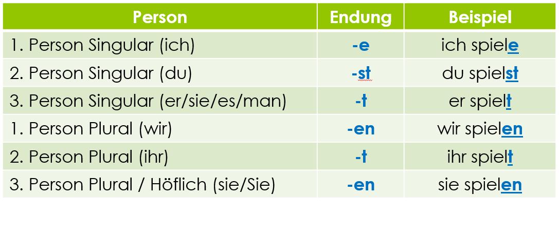Deutsch lernen Grammatik 20: ich kaufte ... Verben ...
