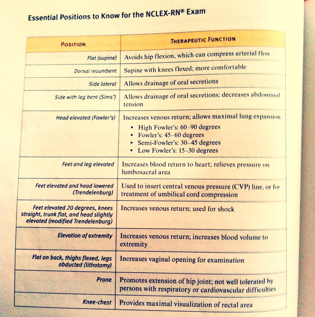 Essential Positions to know for Nclex. Immobility occurs when a ...