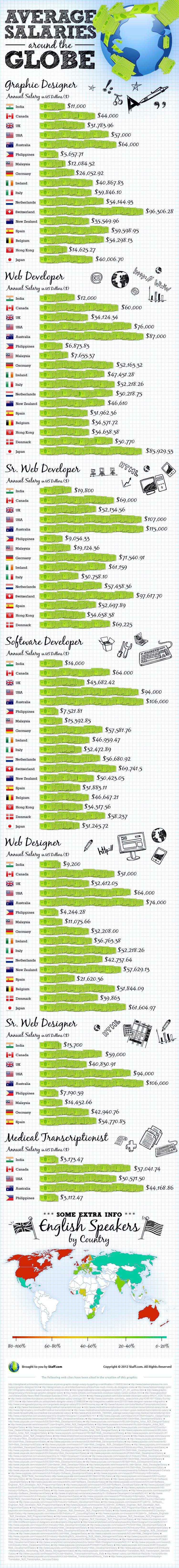 Average Web Developer Salary Around The World Infographic Web Developer Salary Infographic Web Development