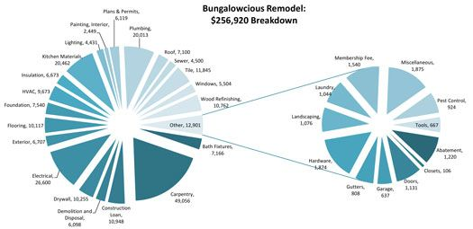Electrical Pie Chart Example Remodeling Costs Of A 100Yearold Craftsman With Diy Work .