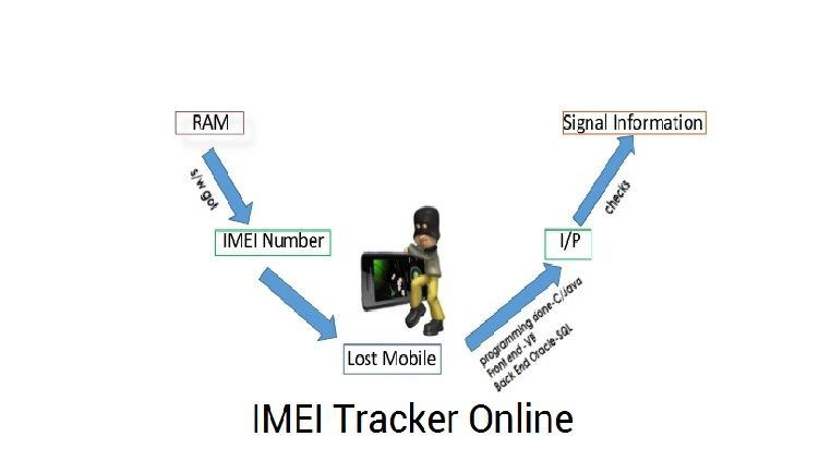 imeitrack org will help you to find your mobile phone also