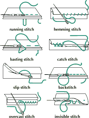 Hand Stitch Types Sewing Basics Sewing Techniques Sewing Stitches