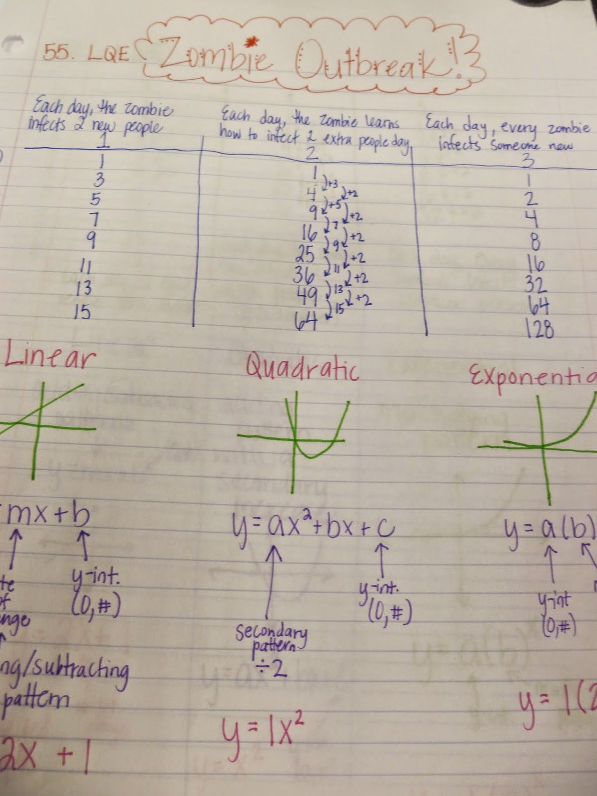 Friday Freebies Comparing Linear Quadratic Exponential Functions