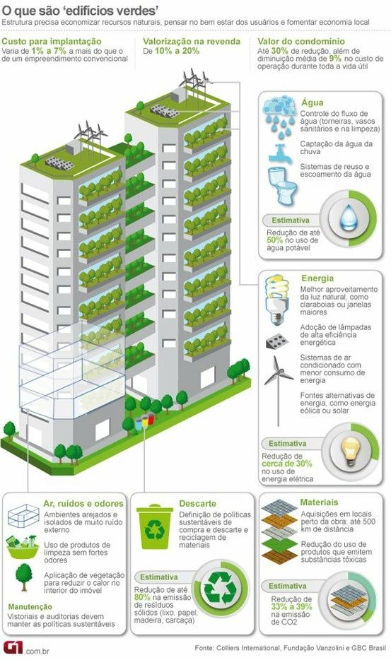 Cómo Son Los Edificios Sostenibles Casas Ecológicas Edificios Sostenibles Edificios Sustentables Arquitectura Sustentable