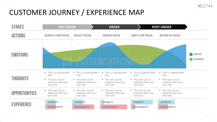customer journey map for foods and drinks | foods & drinks, Powerpoint templates