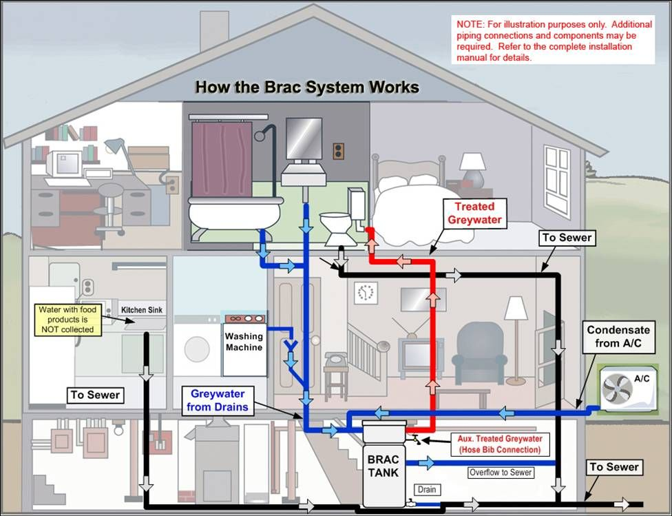 Custom Made Home Commercial Plumb Plumbing And Piping Plans