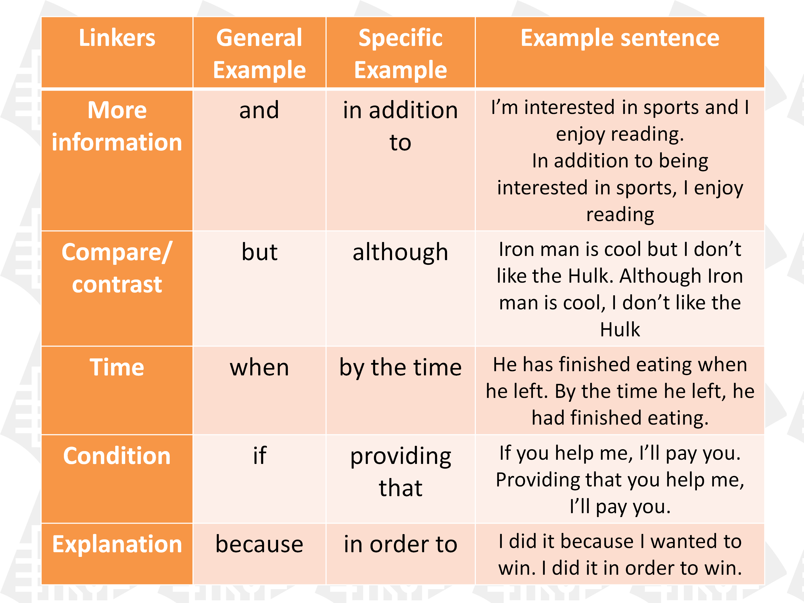 Advanced English Grammar Infographics