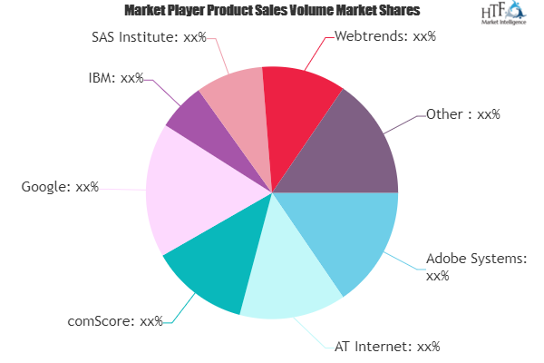 Mobile And Web Event Analytics Market Is Booming Worldwide Adobe