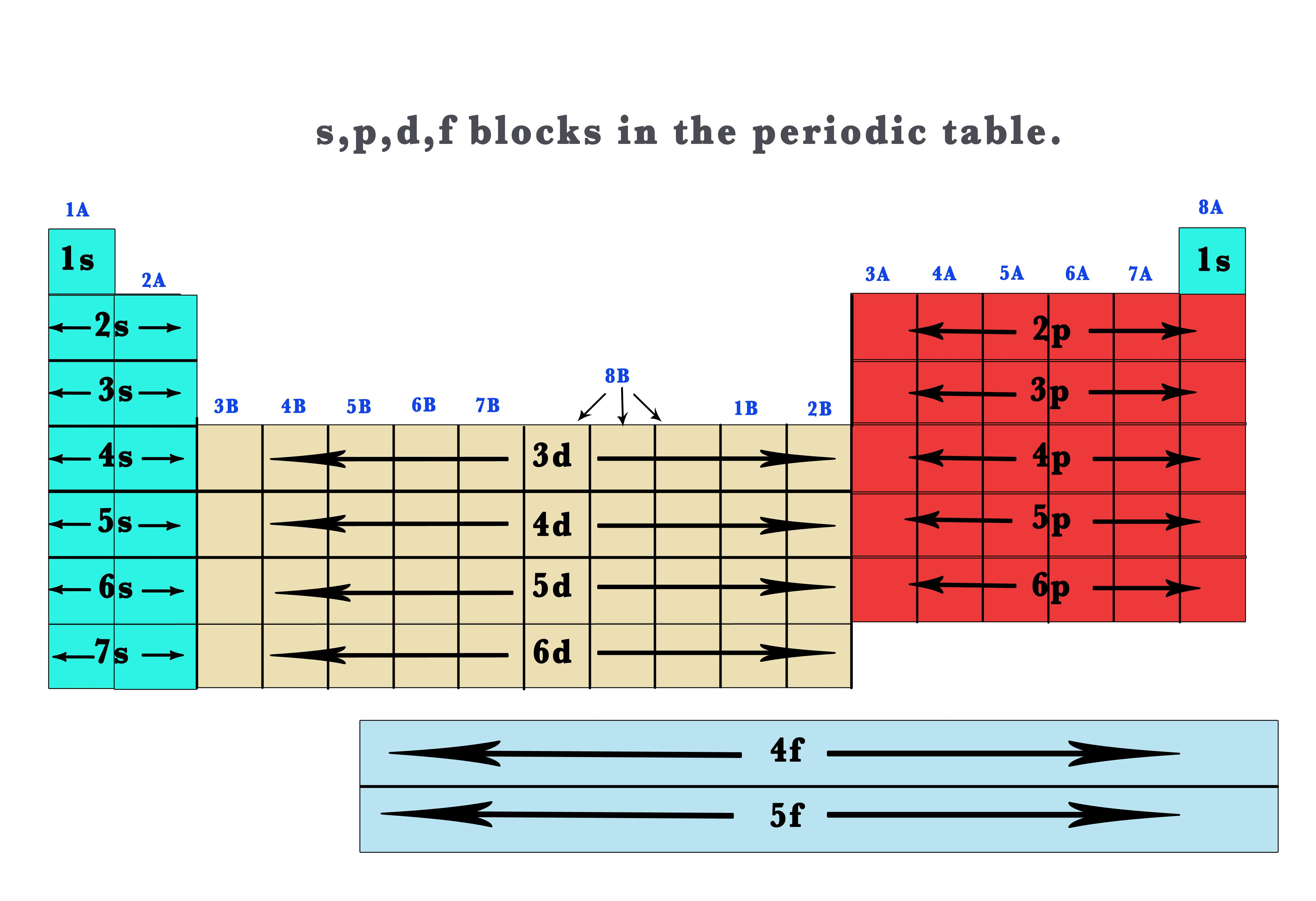 D Orbitals On Periodic Table