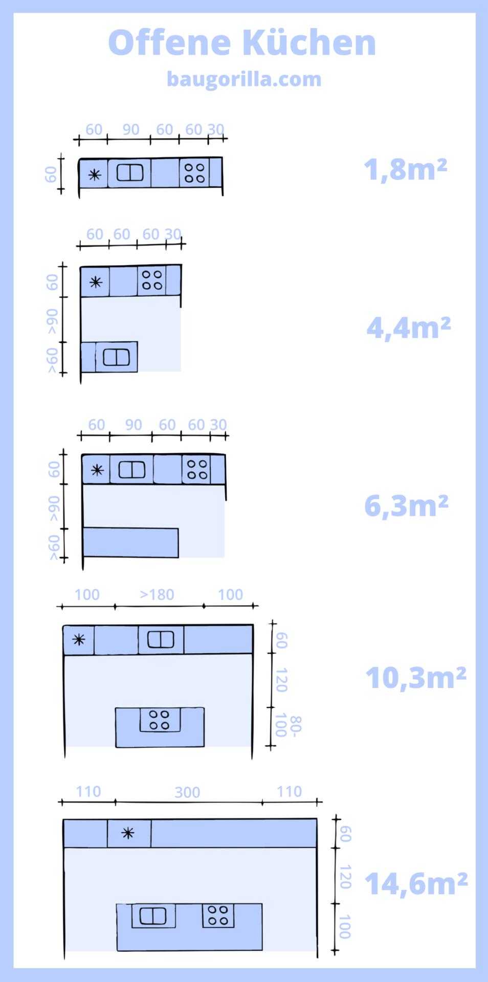 Offene Küche planen in 17  Küche grundriss, Küche planen, Haus