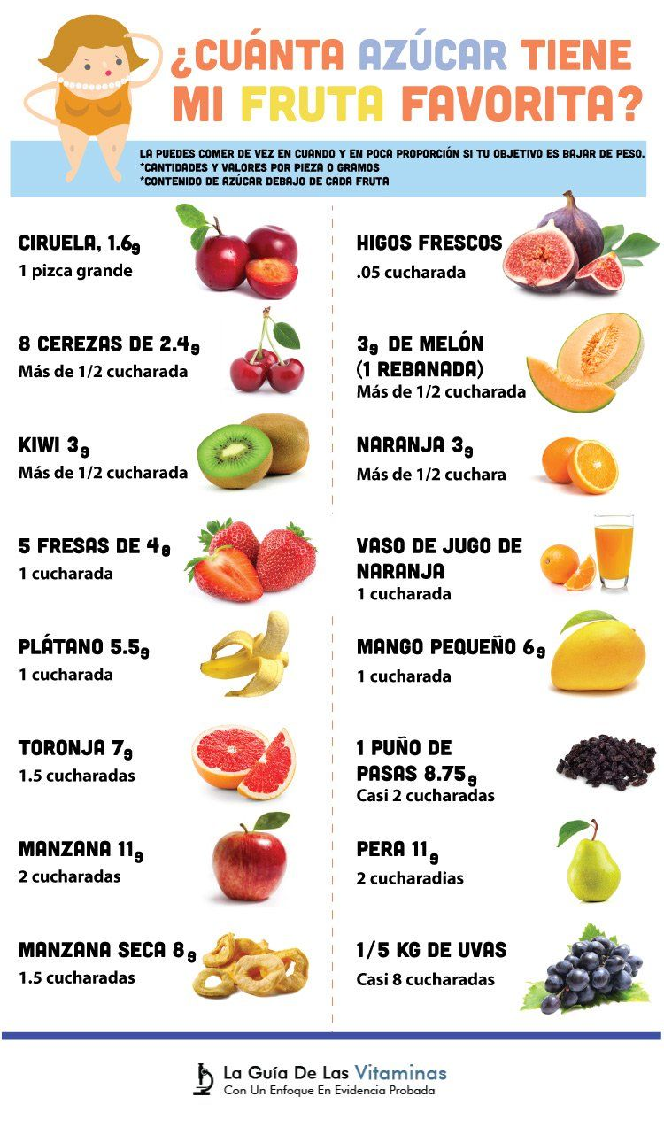Dieta Para Adelgazar 5 Kilos En 3 Días Es Segura Diet And Nutrition Nutrition Egg And Grapefruit Diet