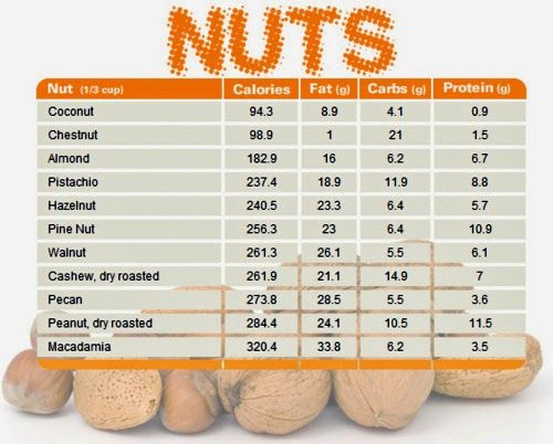 Nut Chart Comparing Calories, Fat, Carbs and Protein Health - food calorie chart