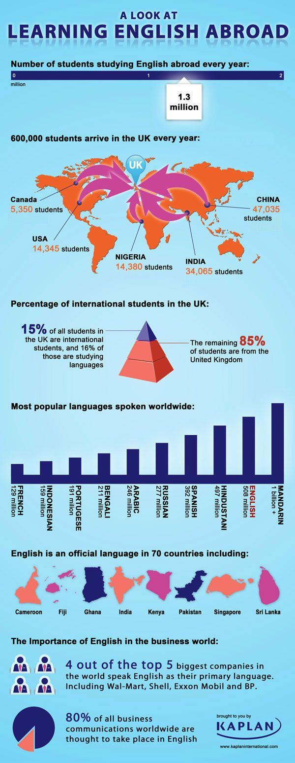 Learning English Abroad' – Statistics from Kaplan International