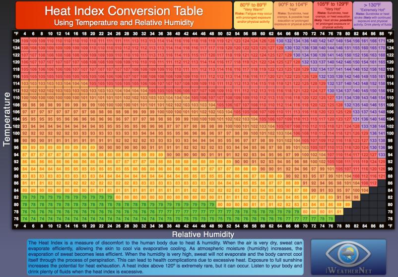 Heat Index Calculator Conversion Tables Iweathernet Com Heat Index Heat Exhaustion Heat