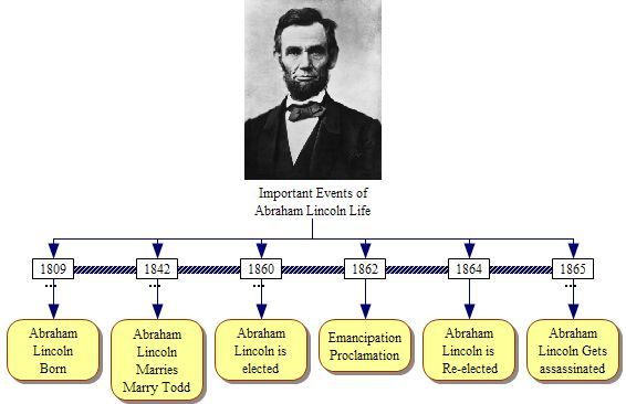 Important Events Of Abraham Lincoln Life Jpg School