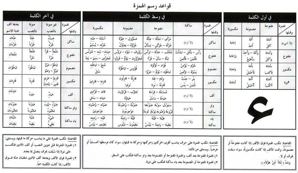 الهمزة بأنواعها و كيفية كتابتها Apprendre L Arabe Langue Arabe Langue