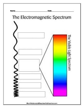 Electromagnetic Spectrum Diagram To Label Electromagnetic Spectrum Science Classroom Physics Lessons