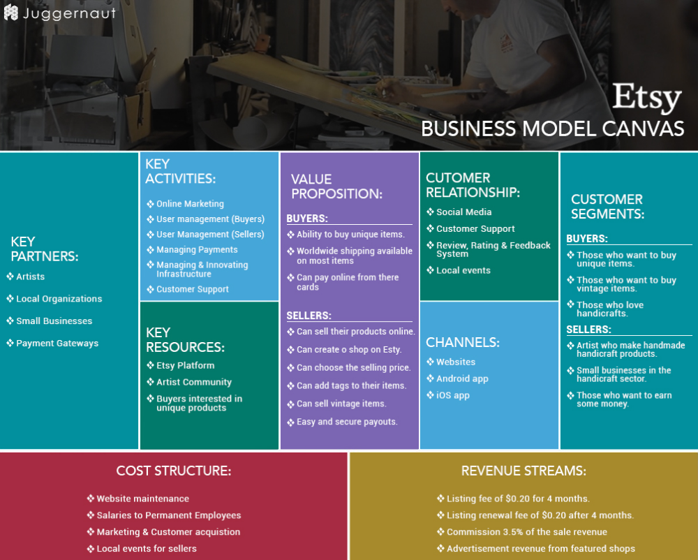 Ebay Business Canvas Model Example Google Search Business Model Canvas Etsy Business Online Marketing Social Media