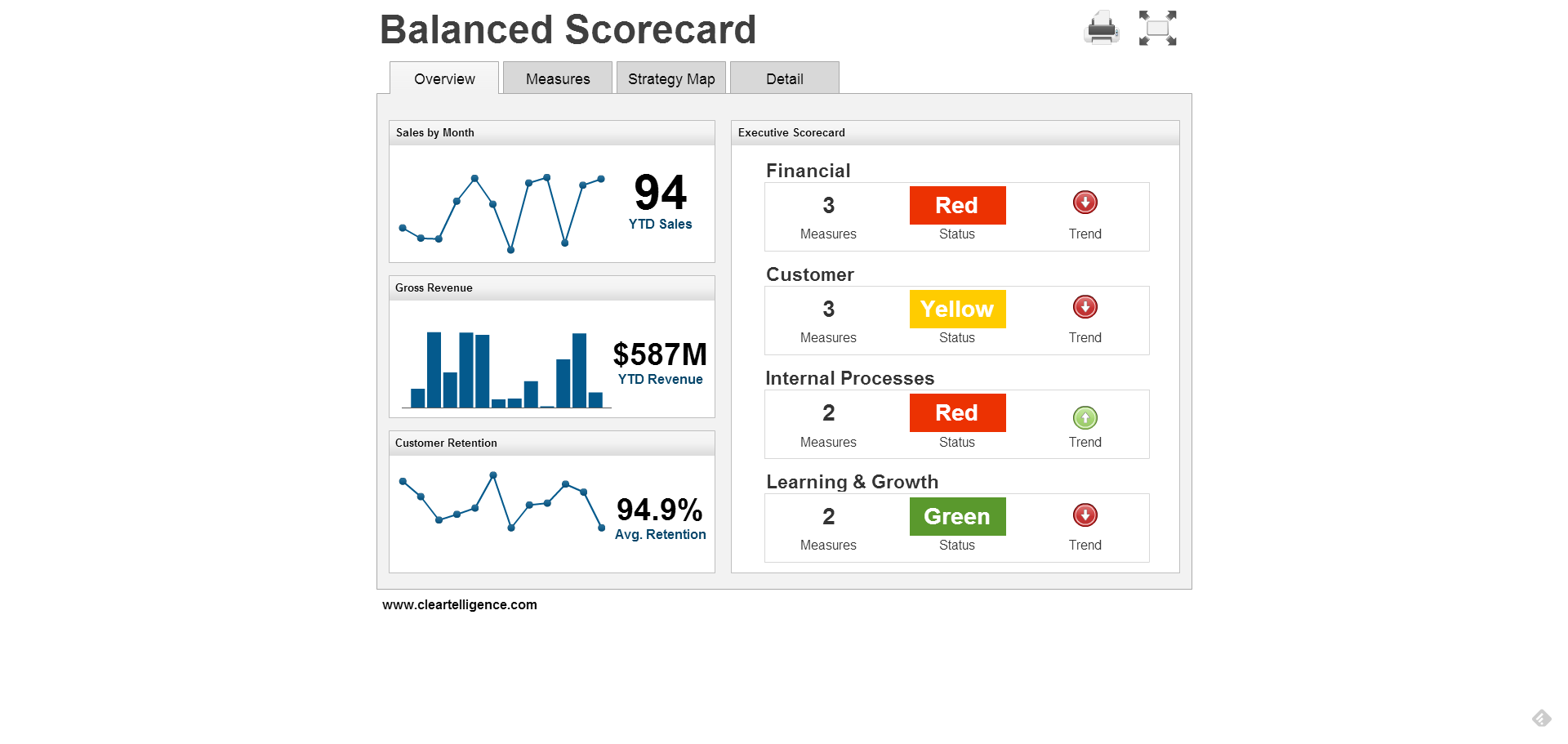 Cleartelligence Balanced Scorecard Example  Dashboards