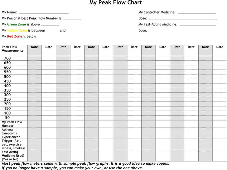 Peak Flow Chart 2 In 2020 Flow Chart Chart Flow
