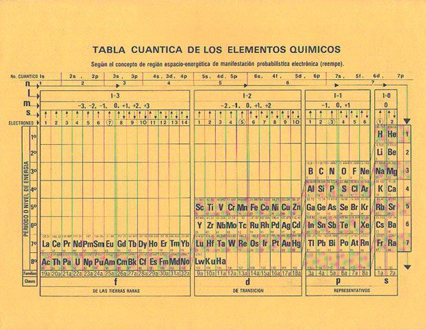 tabla cuntica de los elementos qumicos
