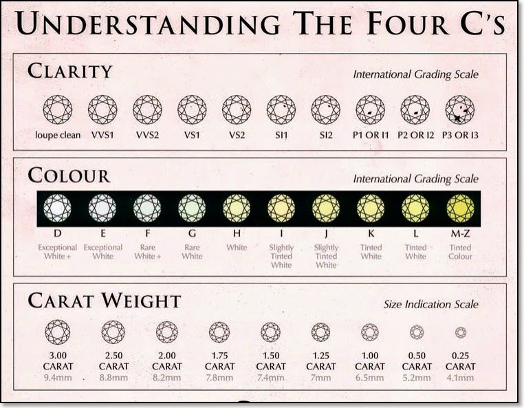 Bond Investment Jewellery The 4c S And Faqs Regarding Diamonds Diamond Chart 4 Cs Of Diamonds Diamond Size Chart