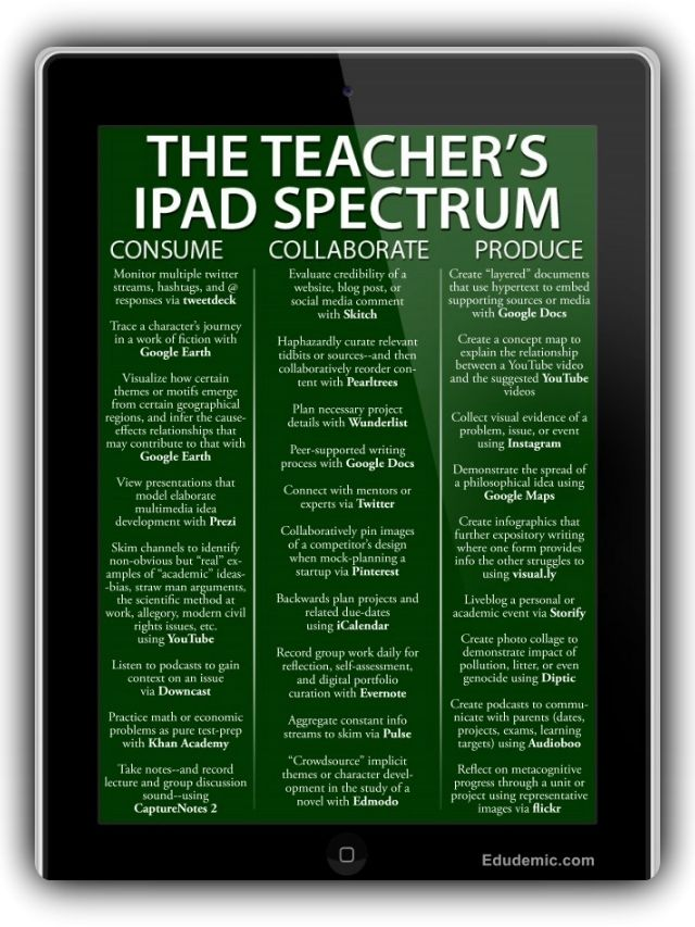 25 Ways To Use iPads In The Classroom by Degree of Difficulty | Edudemic