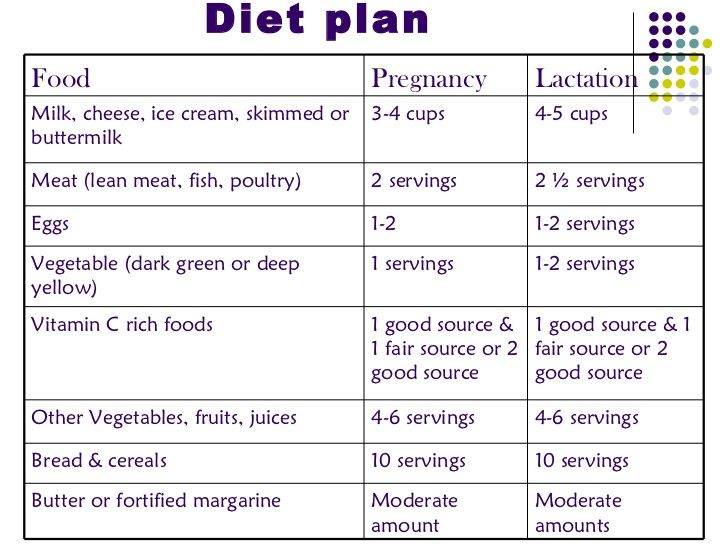 Diet Chart For Pregnancy