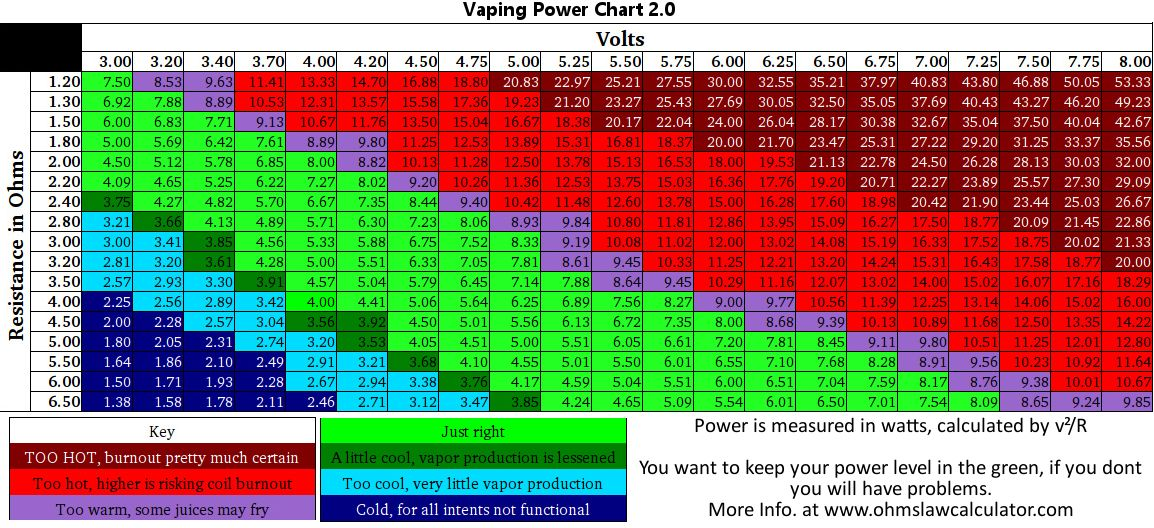 Vaping power chart  vape cheat sheet  also pinterest rh