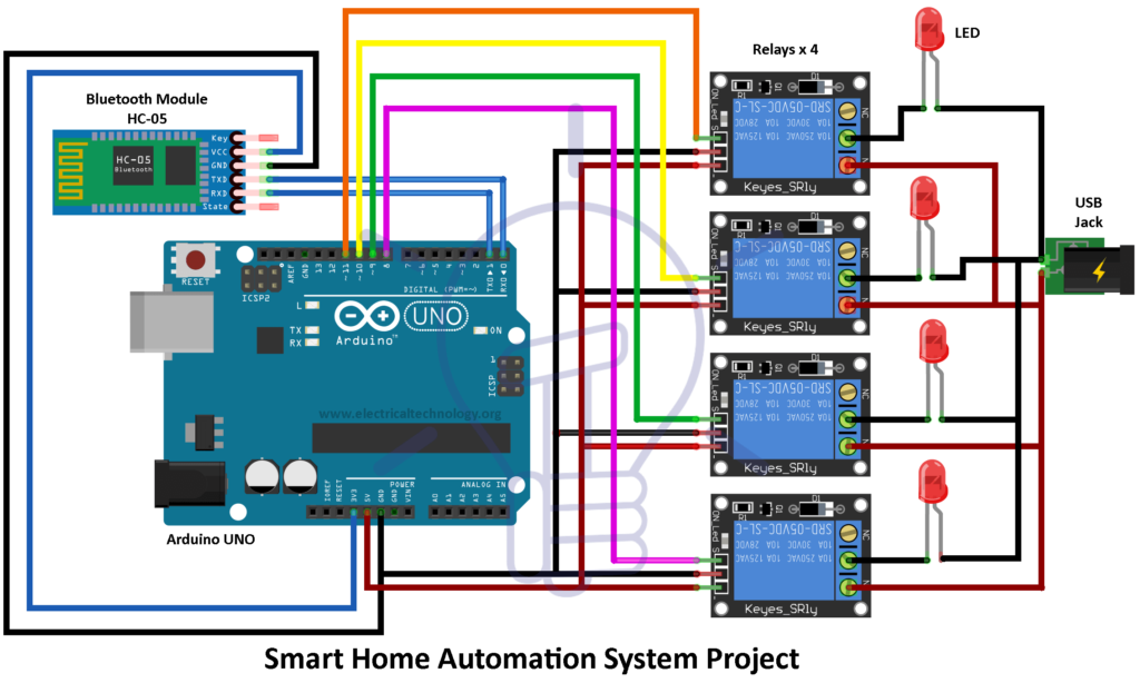 Components Required For Smart Home Automation Project Arduino Uno Hc 05 Bluetooth Module Home Automation System Home Automation Project Smart Home Automation