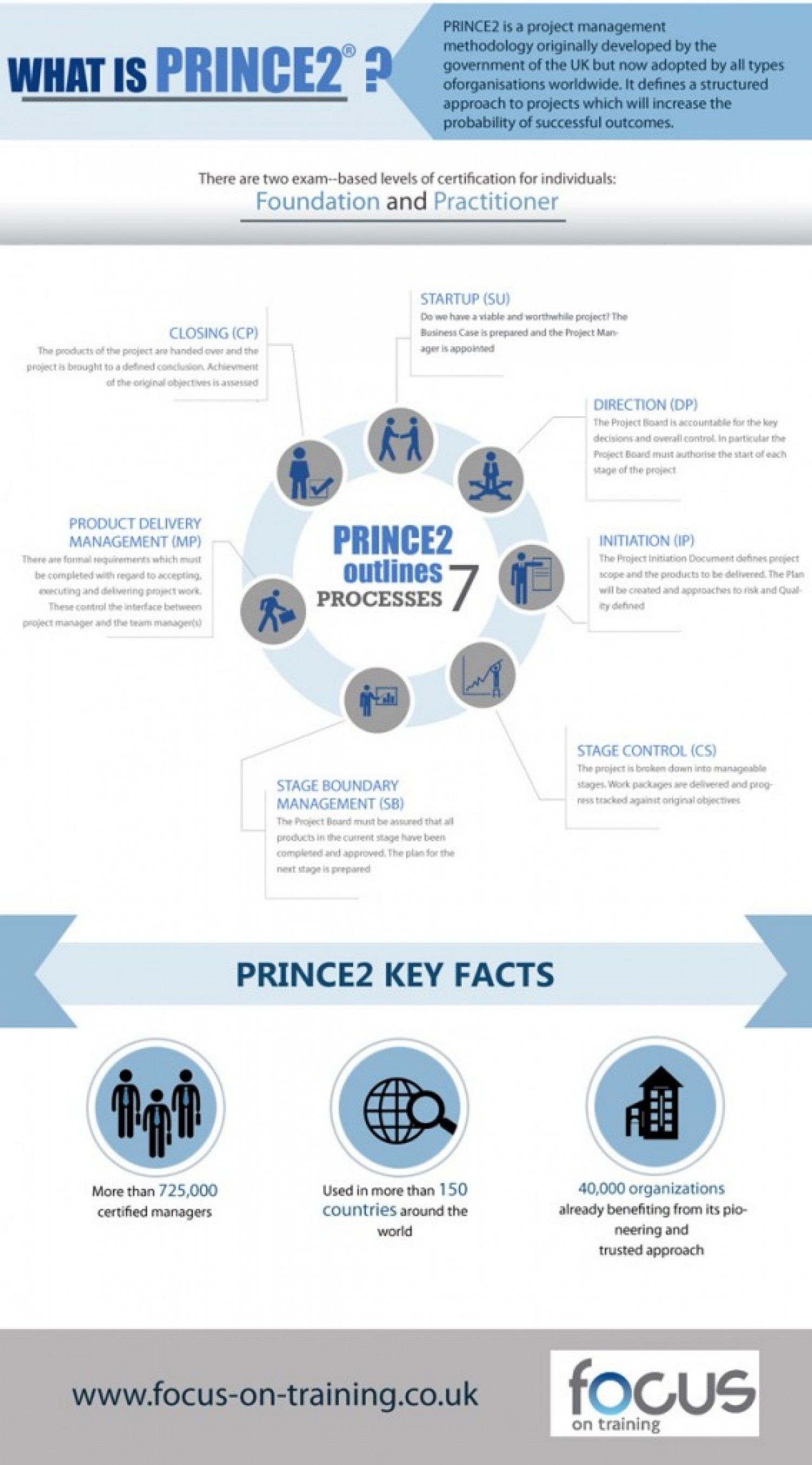 What Is Prince2 Infographic Project Management Pinterest