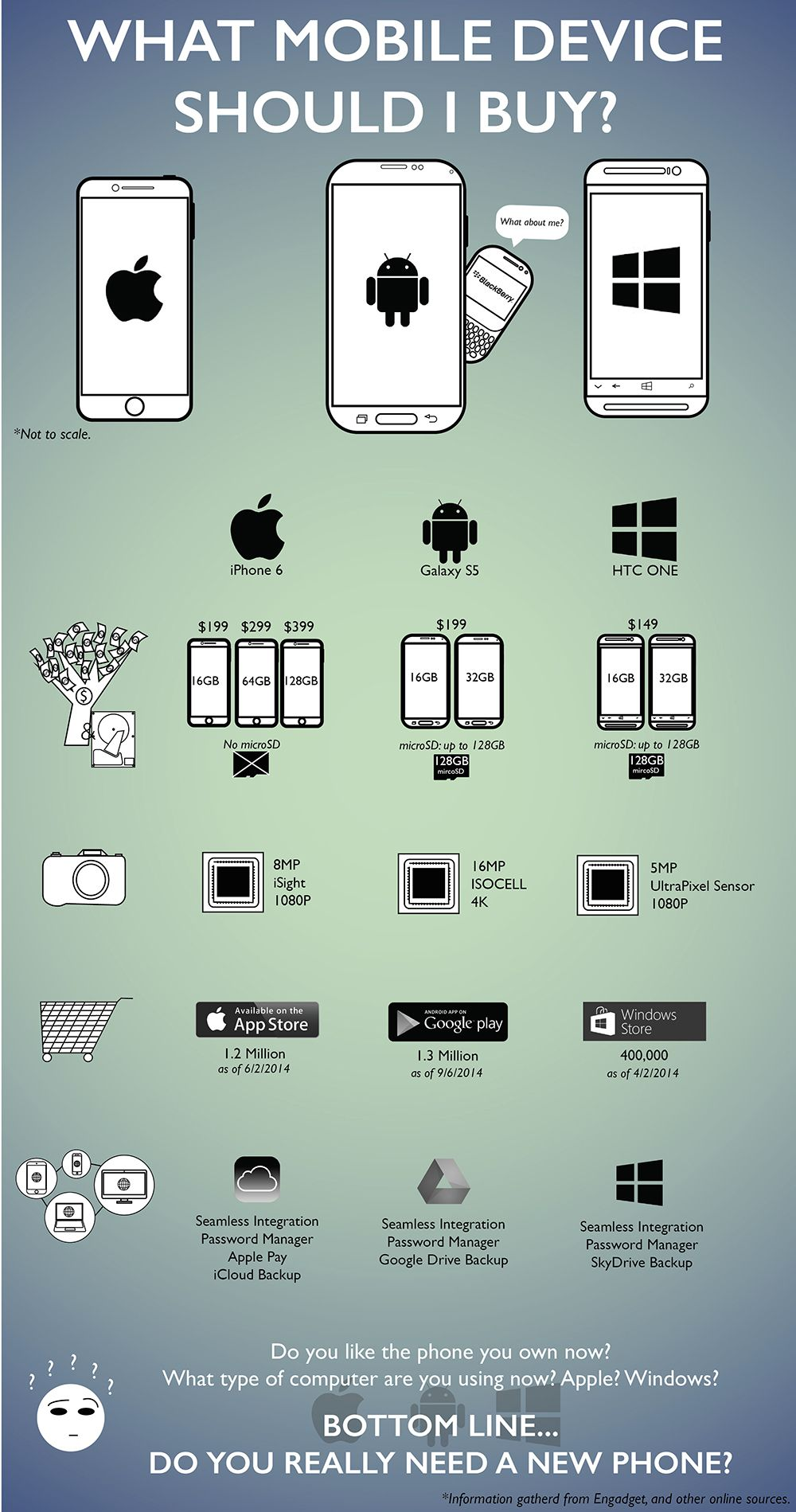 An infographic for Hawaiihome.me. What mobile device
