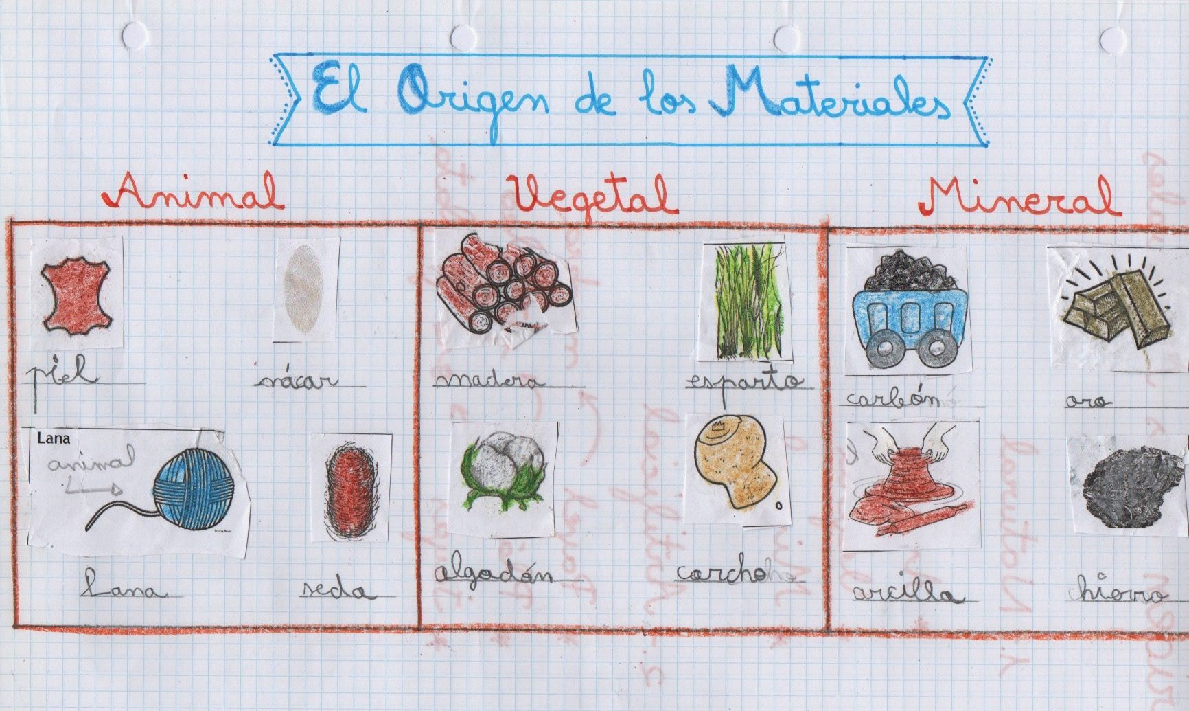 El Origen De Los Materiales 3º De Primaria Tel Apoyandoencasa Educac Tecnologia Para Ninos Maquinas Simples Para Ninos Materiales Naturales Y Artificiales