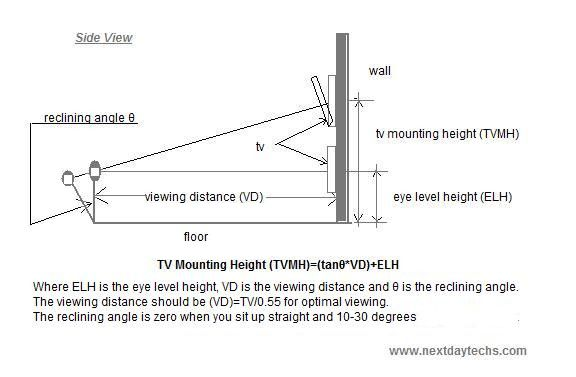 Ideal Tv Height Ideal Height Off Floor The Screen Should Be At Eye