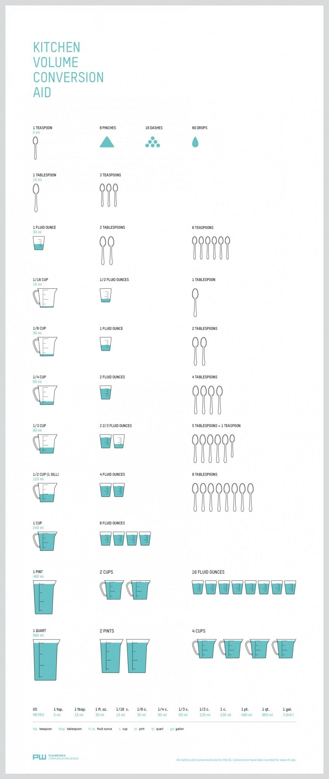 Kitchen Volume Conversion Aid Infographic With Images