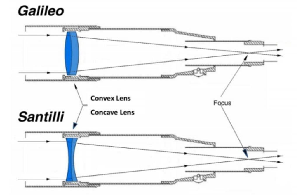 Resultado de imagen de telescopio refractor galileo